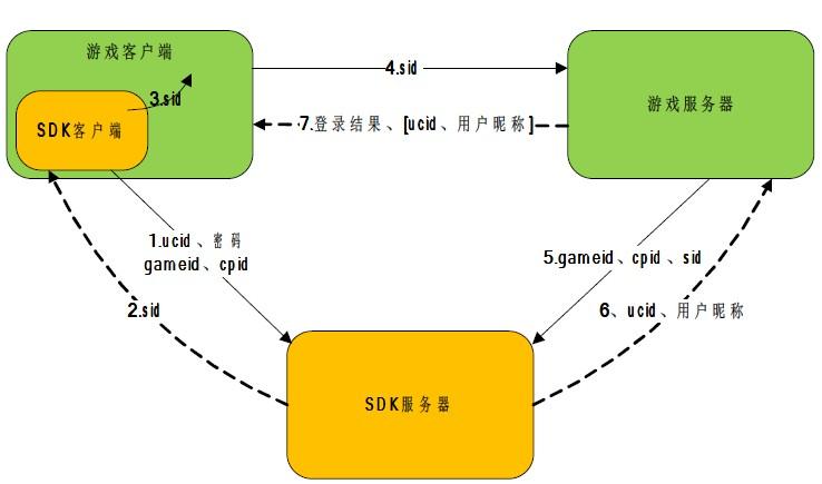 UC SDK 登录流程图
