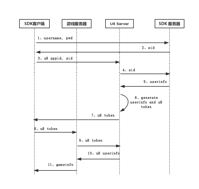 登录认证时序图