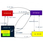 U8SDK——总体思路和架构