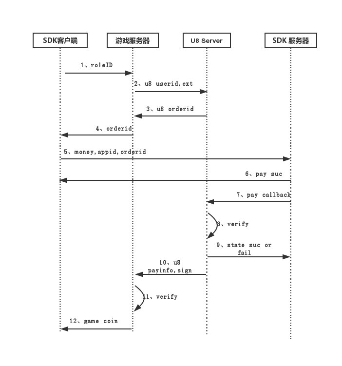 U8Server支付时序图