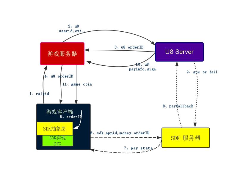 U8Server支付流程