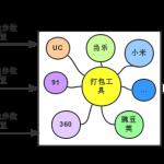 U8SDK——打包工具的原理(整套框架的核心机制)