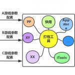 U8SDK——iOS打包工具核心原理