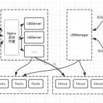 U8SDK——U8Server架构思考