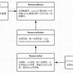 U8SDK——打包工具资源合并原理
