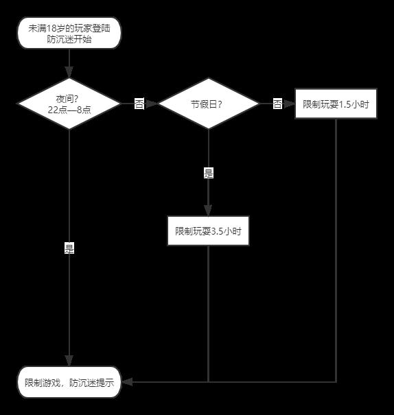 防沉迷在线时间限制流程