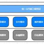 手游海外SDK开发实战——Android客户端之结构篇