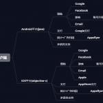 手游海外SDK开发实战——需求分析